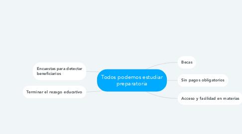 Mind Map: Todos podemos estudiar preparatoria
