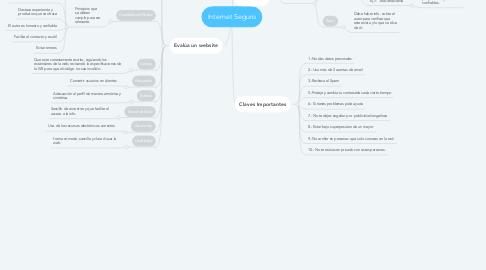 Mind Map: Internet Seguro