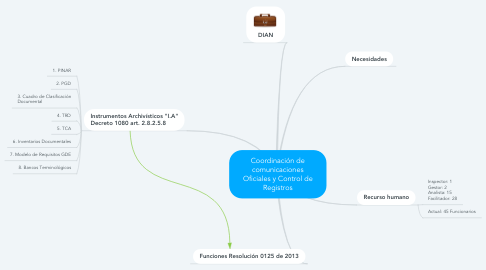 Mind Map: Coordinación de comunicaciones Oficiales y Control de Registros