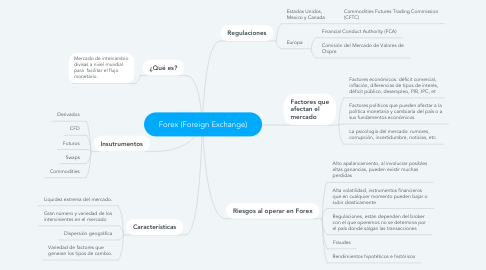 Mind Map: Forex (Foreign Exchange)