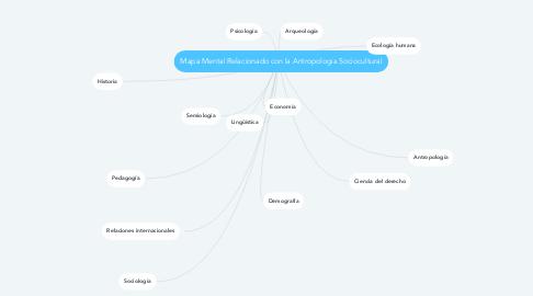 Mind Map: Mapa Mental Relacionado con la Antropologia Sociocultural