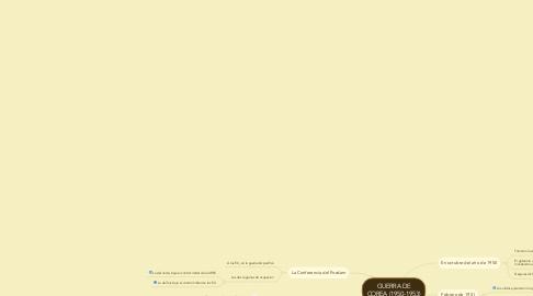 Mind Map: GUERRA DE COREA (1950-1953)