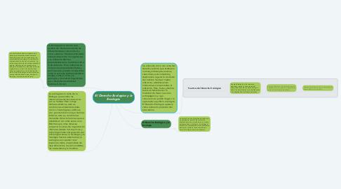 Mind Map: El Derecho Ecologico y la Ecologia.