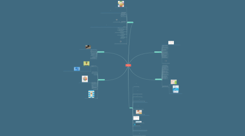 Mind Map: College and Career Readiness for High School Students
