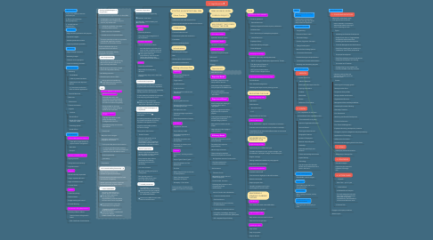Mind Map: 5 - Legal Structures