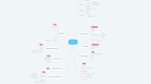 Mind Map: CIC Ramp-Up (Europe)