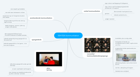 Mind Map: SSH/SSA kommunikation