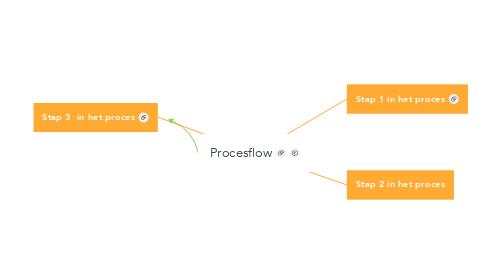 Mind Map: Procesflow