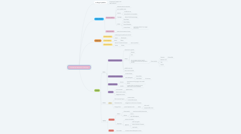 Mind Map: Tendenza letteraria in Europa