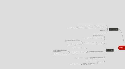 Mind Map: Restlet - 02/21/12