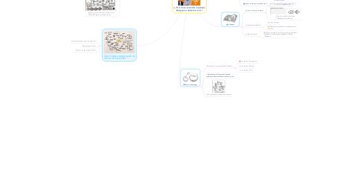 Mind Map: Et si on se servait de la pensée design pour dessiner sa vie ?