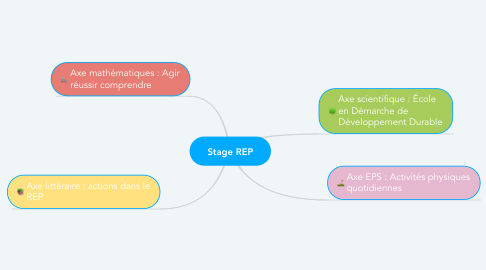 Mind Map: Stage REP