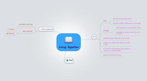 Mind Map: Living Together