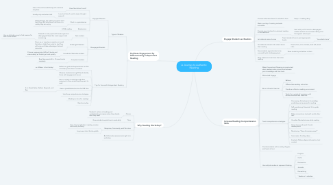 Mind Map: A Journey to Authentic Reading