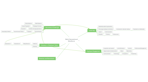 Mind Map: Multi-Generational Workforce