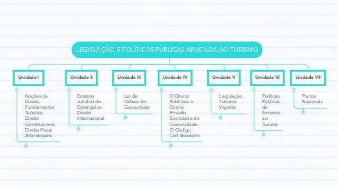 Mind Map: LEGISLAÇÃO E POLÍTICAS PÚBLICAS APLICADA AO TURISMO