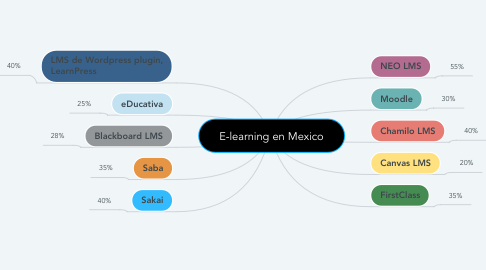 Mind Map: E-learning en Mexico