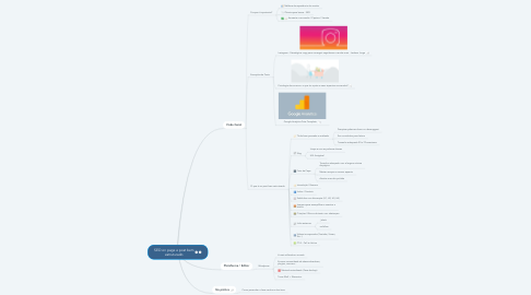Mind Map: SEO on page e post bem estruturado
