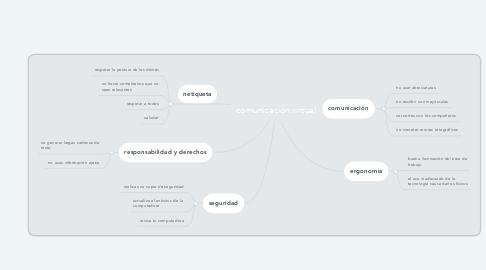 Mind Map: comunicación virtual