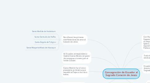 Mind Map: Consagración de Ecuador al Sagrado Corazón de Jesús