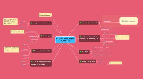Mind Map: CLASES DE NORMAS JURIDICAS