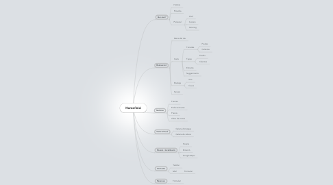 Mind Map: Home/Inici