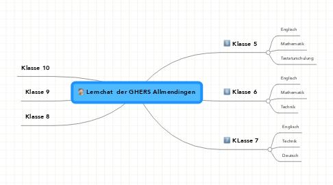 Mind Map: Lernchat  der GHERS Allmendingen