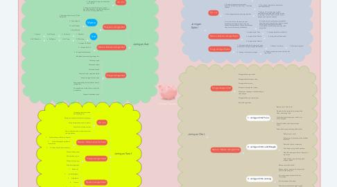 Mind Map: Animal Tissues