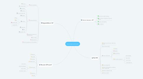 Mind Map: Genral practitioner