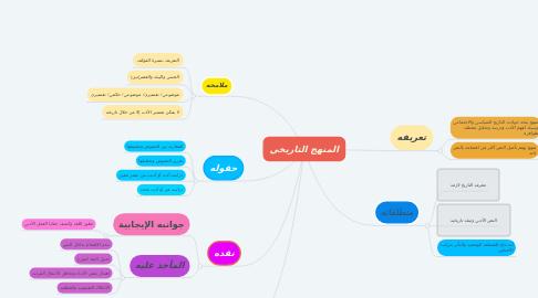 Mind Map: المنهج التاريخي