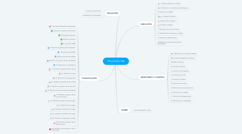 Mind Map: PROCESOS PMI
