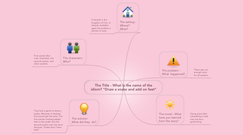 """Mind Map: The Title - What is the name of the idiom? """"Draw a snake and add on feet"""""""
