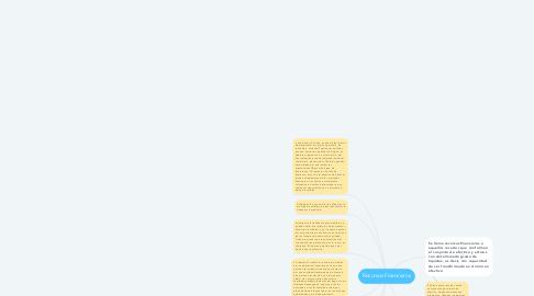 Mind Map: Recursos Financieros