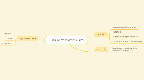 Mind Map: Tipos de mensajes visuales
