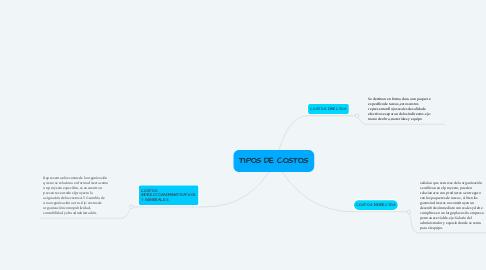 Mind Map: TIPOS DE COSTOS