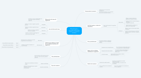 Mind Map: Metodologias y procedimientos para realizar un inventario de flora