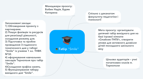 "Mind Map: Табір ""Smile"""