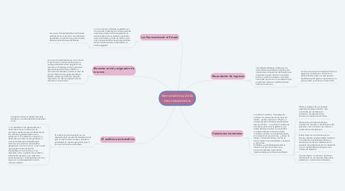 Mind Map: Herramientas de la macroeconomía