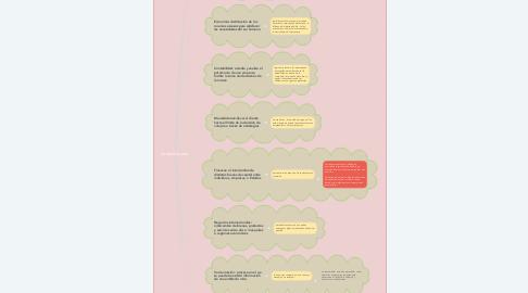 Mind Map: Áreas Sociales