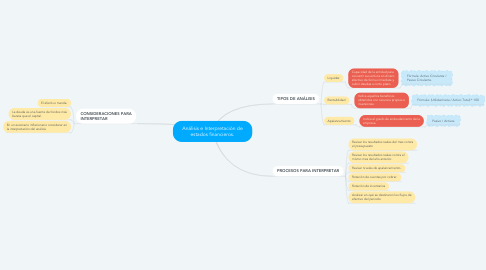 Mind Map: Análisis e Interpretación de estados financieros.