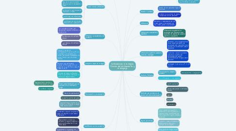 Mind Map: Introducción a la lógica, función del pensamiento y el lenguaje