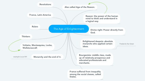 Mind Map: The Age of Enlightenment