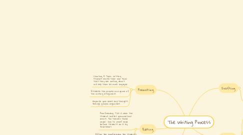 Mind Map: The Writing Process