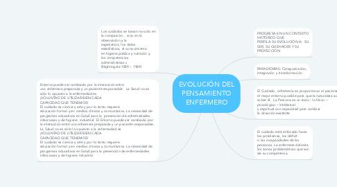 Mind Map: EVOLUCIÓN DEL PENSAMIENTO ENFERMERO