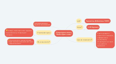 "Mind Map: Літературна школа ""Майстерня слова"""