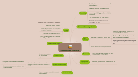 Mind Map: Assessment Validity and Reliability