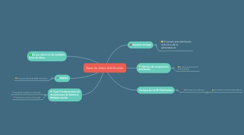 Mind Map: Base de datos distribuidas