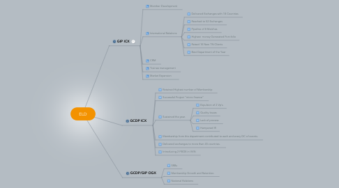 Mind Map: ELD