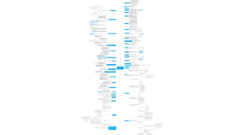 Mind Map: 112. Заключительные положения http://azbukatenderov.ru/ Авторы: Евгений Бобышев,  Андрей Плешков