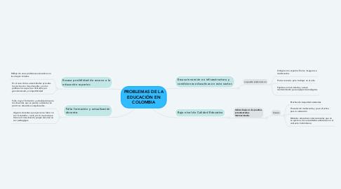 Mind Map: PROBLEMAS DE LA EDUCACIÓN EN COLOMBIA